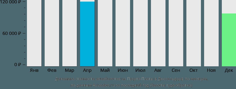 Динамика стоимости авиабилетов из Пуэрто-Платы в Дюссельдорф по месяцам