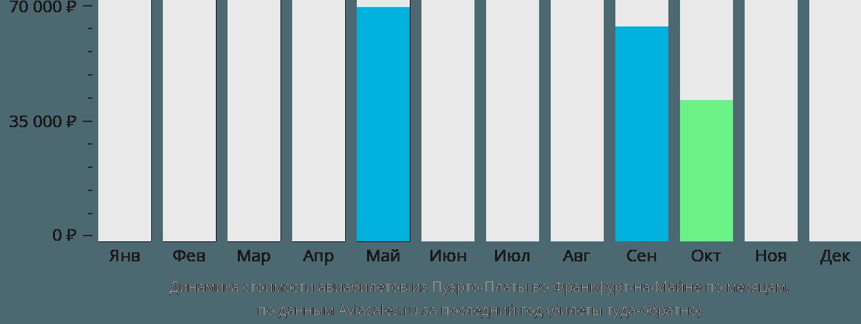 Динамика стоимости авиабилетов из Пуэрто-Платы во Франкфурт-на-Майне по месяцам