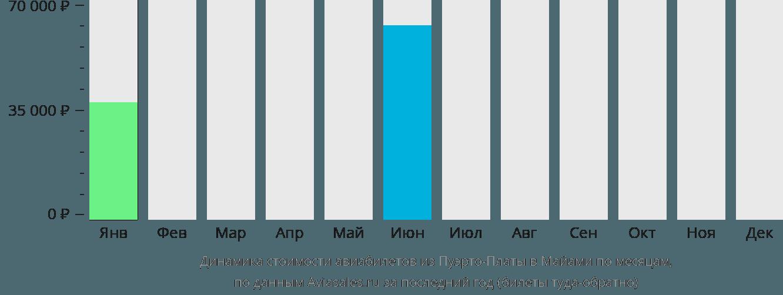 Динамика стоимости авиабилетов из Пуэрто-Платы в Майами по месяцам