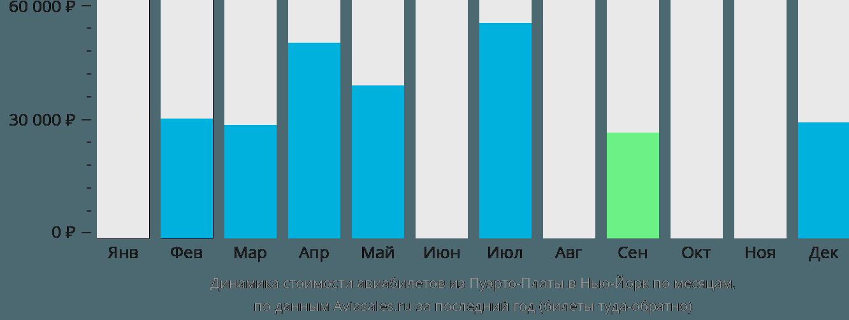 Динамика стоимости авиабилетов из Пуэрто-Платы в Нью-Йорк по месяцам