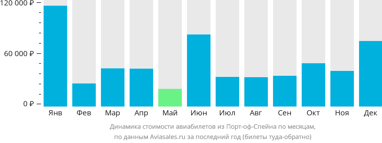 Динамика стоимости авиабилетов из Порт-оф-Спейна по месяцам