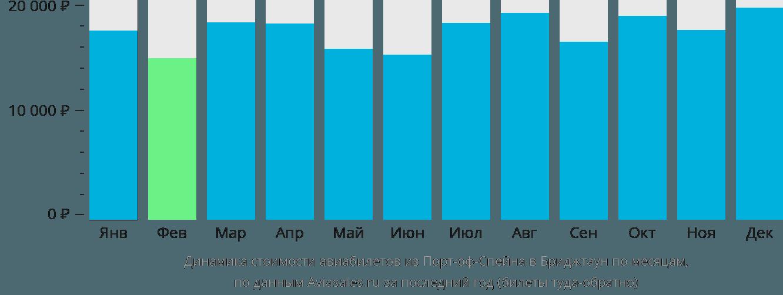 Динамика стоимости авиабилетов из Порт-оф-Спейна в Бриджтаун по месяцам