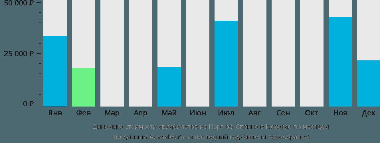 Динамика стоимости авиабилетов из Порт-оф-Спейна в Кюрасао по месяцам