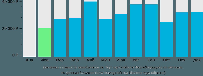 Динамика стоимости авиабилетов из Порт-оф-Спейна в Форт-Лодердейл по месяцам