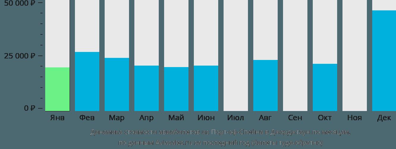 Динамика стоимости авиабилетов из Порт-оф-Спейна в Джорджтаун по месяцам