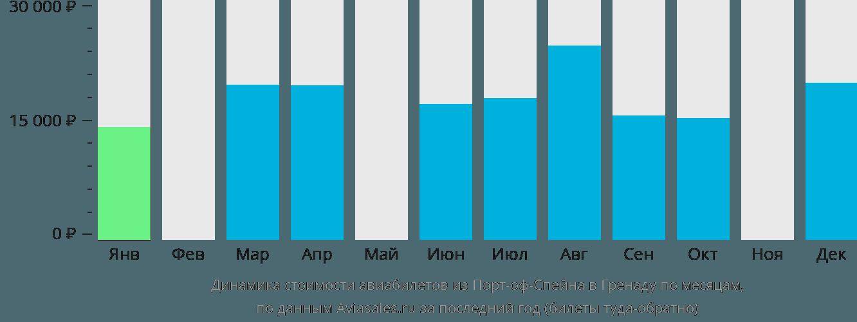 Динамика стоимости авиабилетов из Порт-оф-Спейна в Гренаду по месяцам
