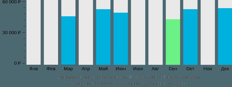 Динамика стоимости авиабилетов из Порт-оф-Спейна в Гавану по месяцам