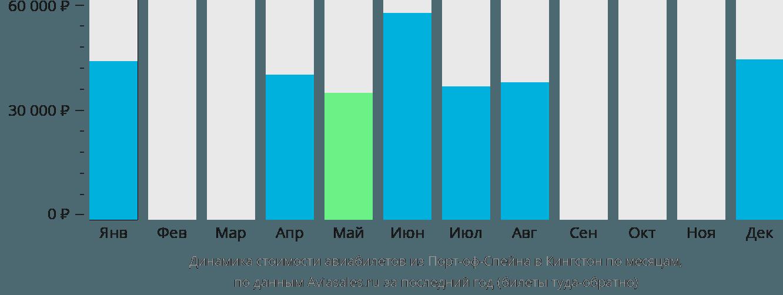Динамика стоимости авиабилетов из Порт-оф-Спейна в Кингстон по месяцам