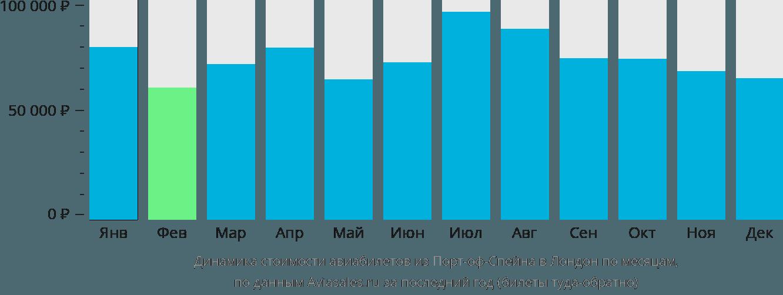 Динамика стоимости авиабилетов из Порт-оф-Спейна в Лондон по месяцам