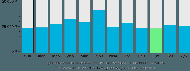 Динамика стоимости авиабилетов из Порт-оф-Спейна в Майами по месяцам