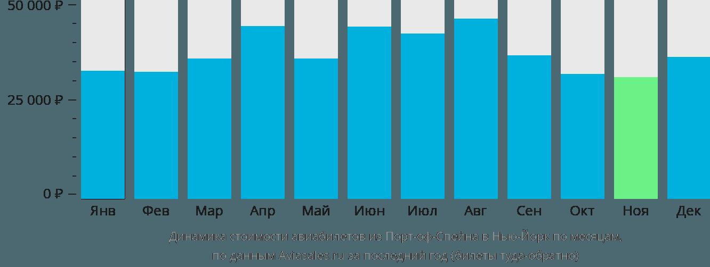 Динамика стоимости авиабилетов из Порт-оф-Спейна в Нью-Йорк по месяцам