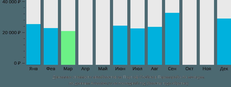 Динамика стоимости авиабилетов из Порт-оф-Спейна в Парамарибо по месяцам