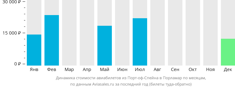 Динамика стоимости авиабилетов из Порт-оф-Спейна в Порламар по месяцам