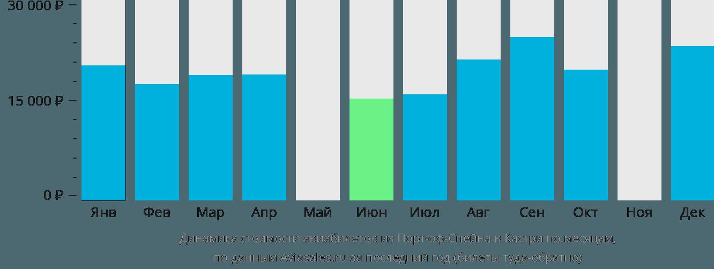 Динамика стоимости авиабилетов из Порт-оф-Спейна в Кастри по месяцам