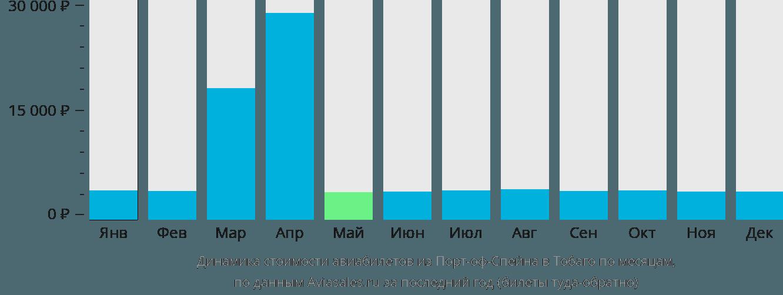 Динамика стоимости авиабилетов из Порт-оф-Спейна в Тобаго по месяцам