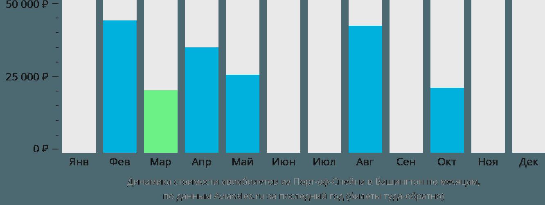 Динамика стоимости авиабилетов из Порт-оф-Спейна в Вашингтон по месяцам