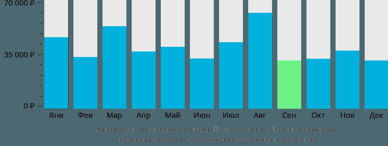 Динамика стоимости авиабилетов из Порт-оф-Спейна в Торонто по месяцам