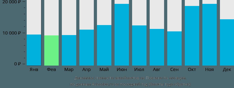 Динамика стоимости авиабилетов из Познани по месяцам