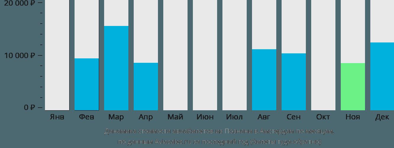 Динамика стоимости авиабилетов из Познани в Амстердам по месяцам