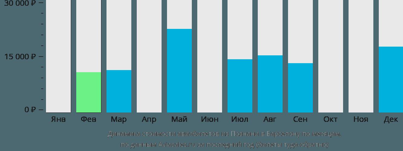 Динамика стоимости авиабилетов из Познани в Барселону по месяцам