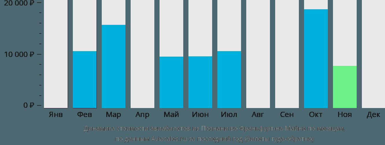 Динамика стоимости авиабилетов из Познани во Франкфурт-на-Майне по месяцам