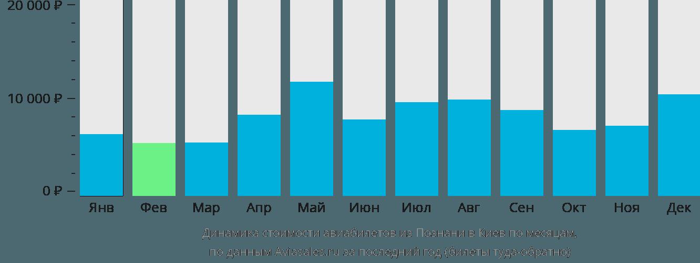 Динамика стоимости авиабилетов из Познани в Киев по месяцам