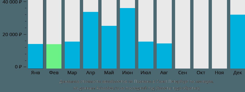 Динамика стоимости авиабилетов из Познани в Санкт-Петербург по месяцам