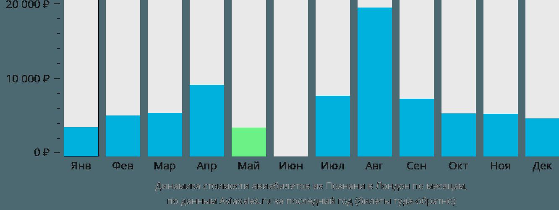 Динамика стоимости авиабилетов из Познани в Лондон по месяцам