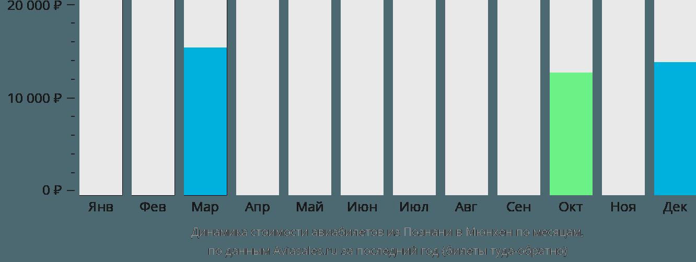 Динамика стоимости авиабилетов из Познани в Мюнхен по месяцам