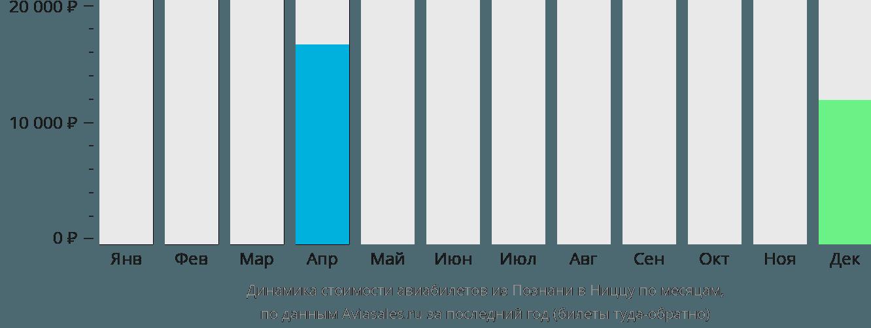 Динамика стоимости авиабилетов из Познани в Ниццу по месяцам