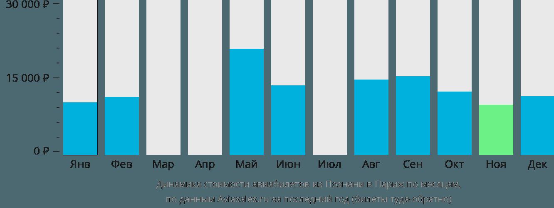 Динамика стоимости авиабилетов из Познани в Париж по месяцам