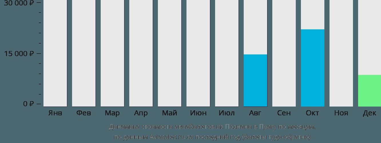 Динамика стоимости авиабилетов из Познани в Прагу по месяцам