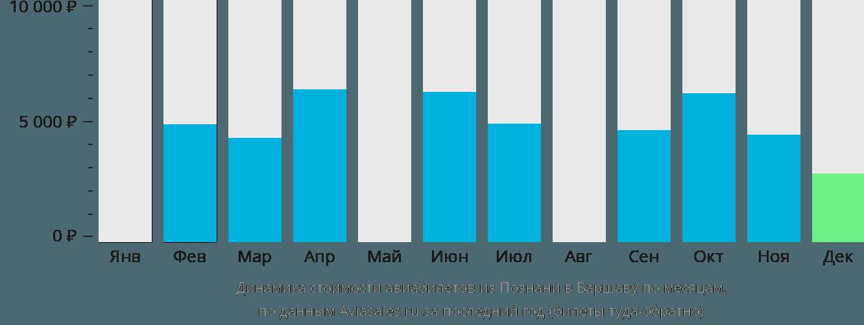 Динамика стоимости авиабилетов из Познани в Варшаву по месяцам