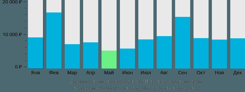 Динамика стоимости авиабилетов из Петропавловска по месяцам