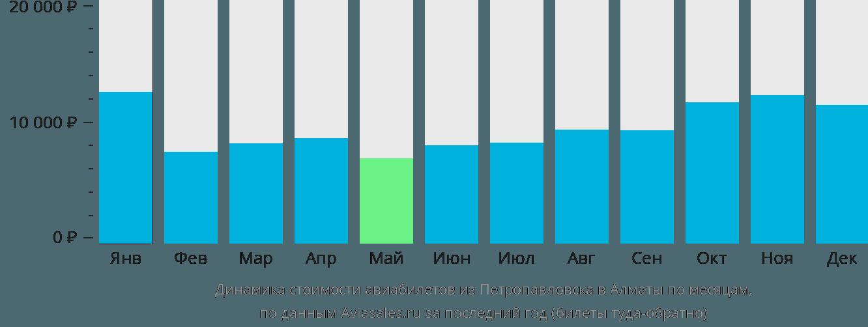 Динамика стоимости авиабилетов из Петропавловска в Алматы по месяцам