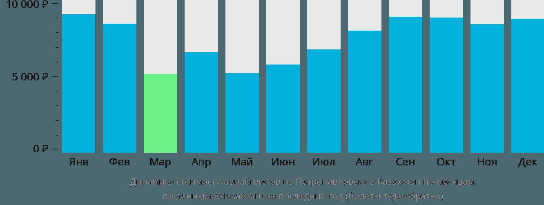 Динамика стоимости авиабилетов из Петропавловска в Казахстан по месяцам