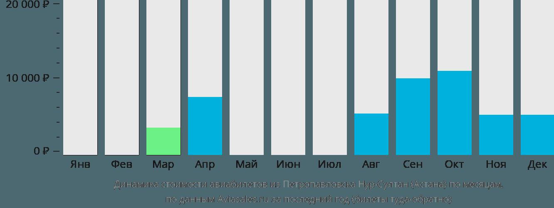 Динамика стоимости авиабилетов из Петропавловска в Нур-Султан (Астана) по месяцам