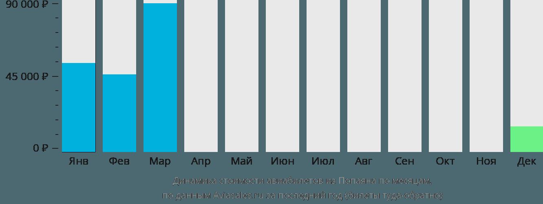 Динамика стоимости авиабилетов из Попаяна по месяцам