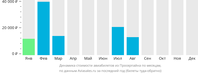 Динамика стоимости авиабилетов из Просерпайна по месяцам