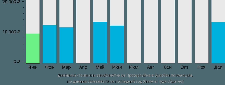 Динамика стоимости авиабилетов из Просерпайна в Брисбен по месяцам