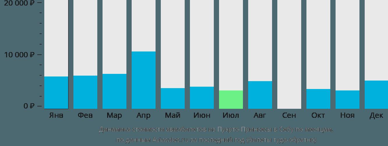 Динамика стоимости авиабилетов из Пуэрто-Принсесы в Себу по месяцам