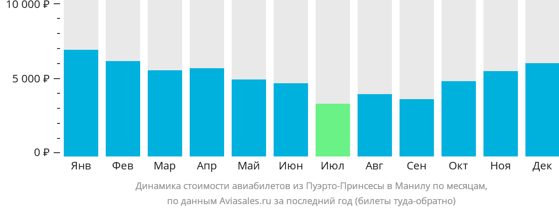 Динамика стоимости авиабилетов из Пуэрто-Принсесы в Манилу по месяцам