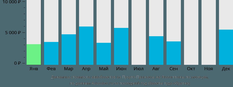 Динамика стоимости авиабилетов из Пуэрто-Принсесы на Филиппины по месяцам