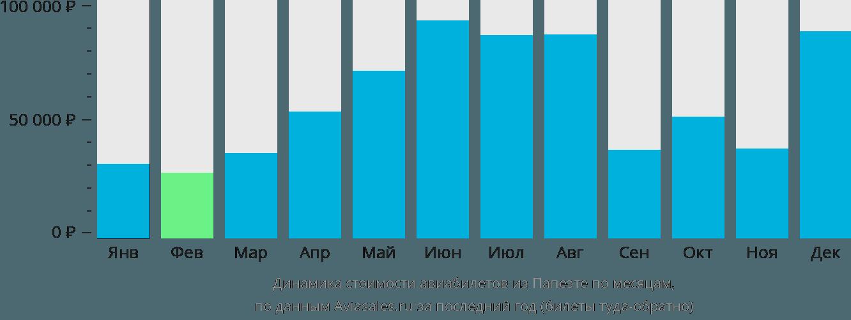 Динамика стоимости авиабилетов из Папеэте по месяцам