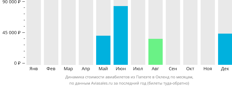 Динамика стоимости авиабилетов из Папеэте в Окленд по месяцам