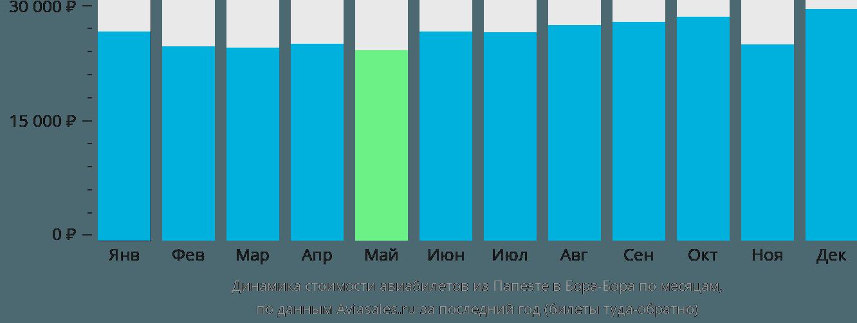 Динамика стоимости авиабилетов из Папеэте в Бора-Бора по месяцам