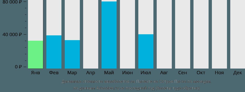 Динамика стоимости авиабилетов из Папеэте на Остров Пасхи по месяцам