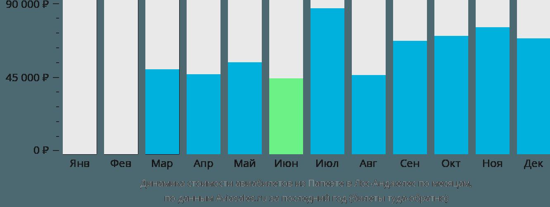 Динамика стоимости авиабилетов из Папеэте в Лос-Анджелес по месяцам