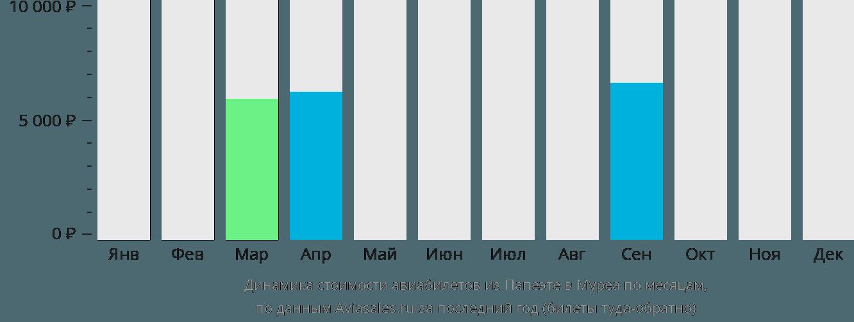 Динамика стоимости авиабилетов из Папеэте в Муреа по месяцам