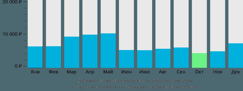 Динамика стоимости авиабилетов из Фукуока по месяцам